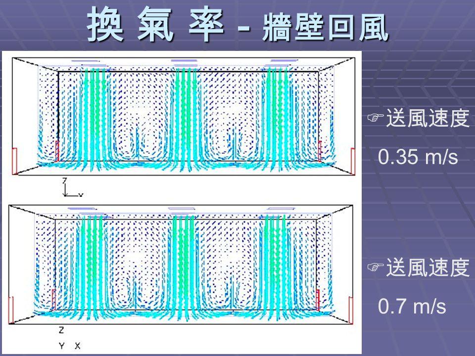 換 氣 率 - 牆壁回風  送風速度 0.35 m/s  送風速度 0.7 m/s
