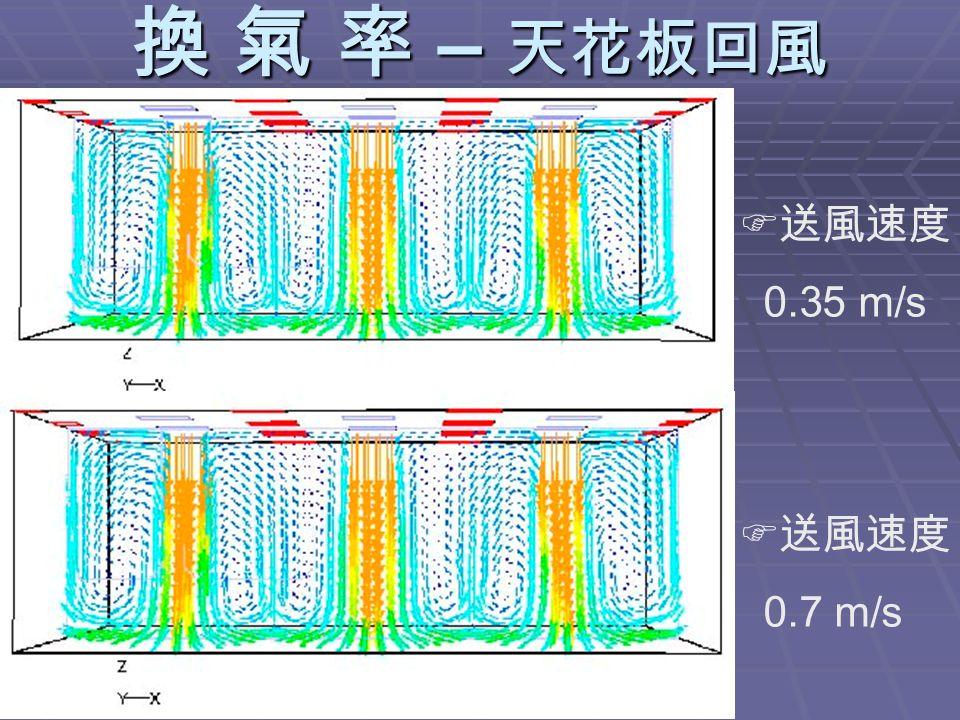 換 氣 率 – 天花板回風  送風速度 0.35 m/s  送風速度 0.7 m/s