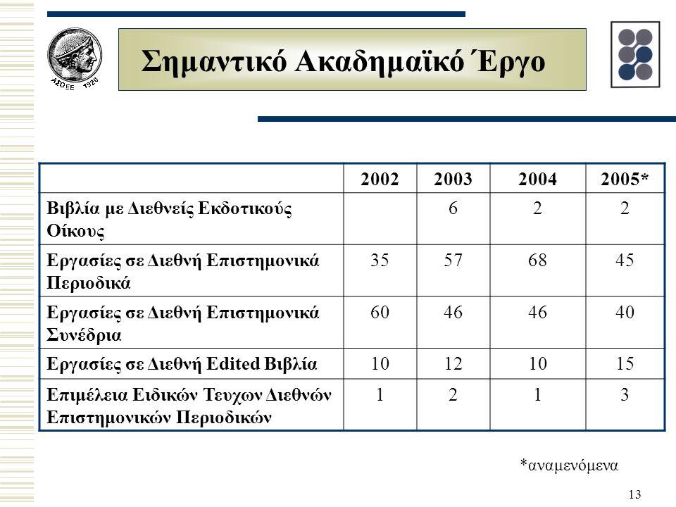 13 Σημαντικό Ακαδημαϊκό Έργο 2002200320042005* Βιβλία με Διεθνείς Εκδοτικούς Οίκους 622 Εργασίες σε Διεθνή Επιστημονικά Περιοδικά 35576845 Εργασίες σε