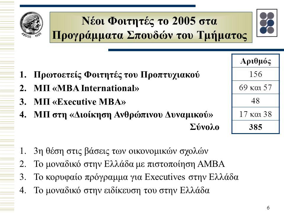 6 Νέοι Φοιτητές το 2005 στα Προγράμματα Σπουδών του Τμήματος 1.Πρωτοετείς Φοιτητές του Προπτυχιακού 2.ΜΠ «ΜΒΑ International» 3.ΜΠ «Executive MBA» 4.ΜΠ στη «Διοίκηση Ανθρώπινου Δυναμικού» Σύνολο Αριθμός 156 69 και 57 48 17 και 38 385 1.3η θέση στις βάσεις των οικονομικών σχολών 2.Το μοναδικό στην Ελλάδα με πιστοποίηση AMBA 3.Το κορυφαίο πρόγραμμα για Executives στην Ελλάδα 4.Το μοναδικό στην ειδίκευση του στην Ελλάδα