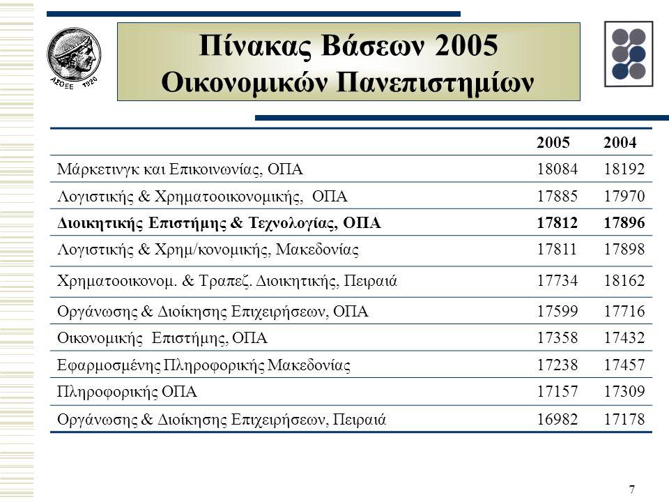 7 Πίνακας Βάσεων 2005 Οικονομικών Πανεπιστημίων 20052004 Μάρκετινγκ και Επικοινωνίας, ΟΠΑ1808418192 Λογιστικής & Χρηματοοικονομικής, ΟΠΑ1788517970 Διο