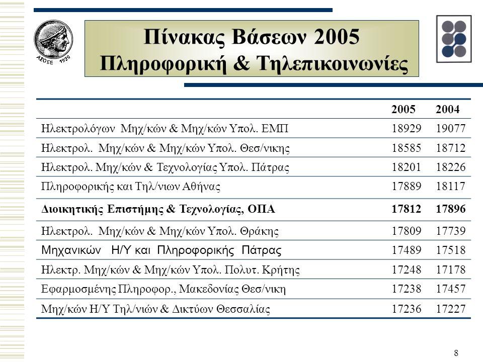 8 Πίνακας Βάσεων 2005 Πληροφορική & Τηλεπικοινωνίες 20052004 Hλεκτρολόγων Μηχ/κών & Μηχ/κών Υπολ. ΕΜΠ1892919077 Hλεκτρολ. Μηχ/κών & Μηχ/κών Υπολ. Θεσ/