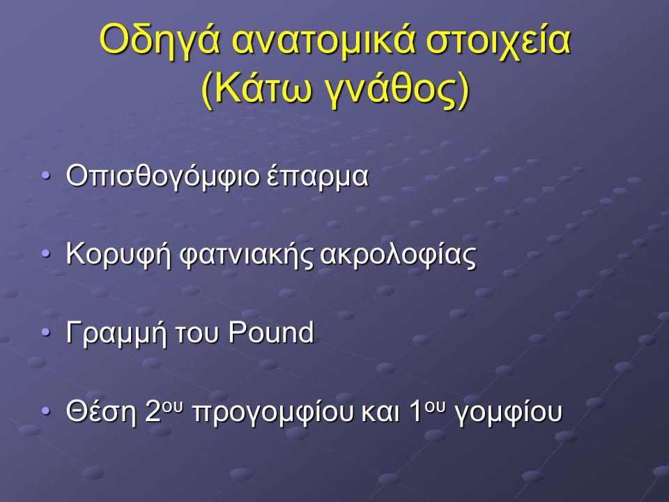Οδηγά ανατομικά στοιχεία (Κάτω γνάθος) Οπισθογόμφιο έπαρμαΟπισθογόμφιο έπαρμα Κορυφή φατνιακής ακρολοφίαςΚορυφή φατνιακής ακρολοφίας Γραμμή του PoundΓ