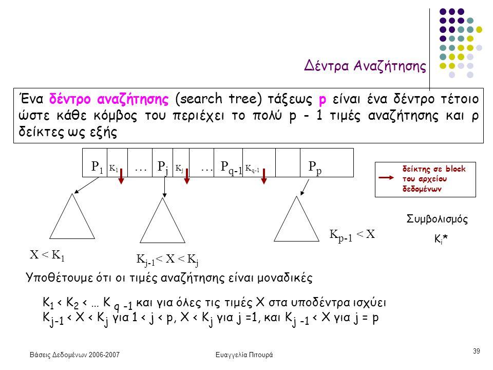Βάσεις Δεδομένων 2006-2007Ευαγγελία Πιτουρά 39 Δέντρα Αναζήτησης Ένα δέντρο αναζήτησης (search tree) τάξεως p είναι ένα δέντρο τέτοιο ώστε κάθε κόμβος του περιέχει το πολύ p - 1 τιμές αναζήτησης και ρ δείκτες ως εξής Υποθέτουμε ότι οι τιμές αναζήτησης είναι μοναδικές Κ 1 < Κ 2 < … Κ q -1 και για όλες τις τιμές X στα υποδέντρα ισχύει Κ j-1 < X < K j για 1 < j < p, X < K j για j =1, και Κ j -1 < Χ για j = p P 1 K 1 … P j K j … P q-1 K q-1 P p X < K 1 K j-1 < X < K j K p-1 < X δείκτης σε block του αρχείου δεδομένων Συμβολισμός K i *