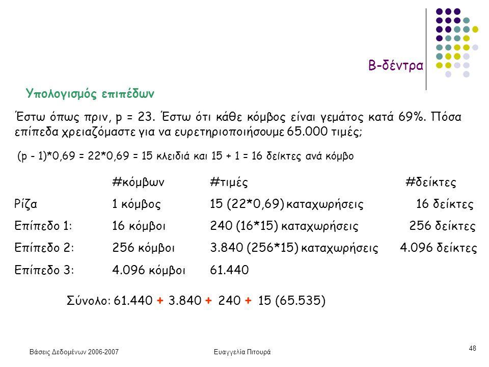 Βάσεις Δεδομένων 2006-2007Ευαγγελία Πιτουρά 48 Β-δέντρα Υπολογισμός επιπέδων Έστω όπως πριν, p = 23. Έστω ότι κάθε κόμβος είναι γεμάτος κατά 69%. Πόσα