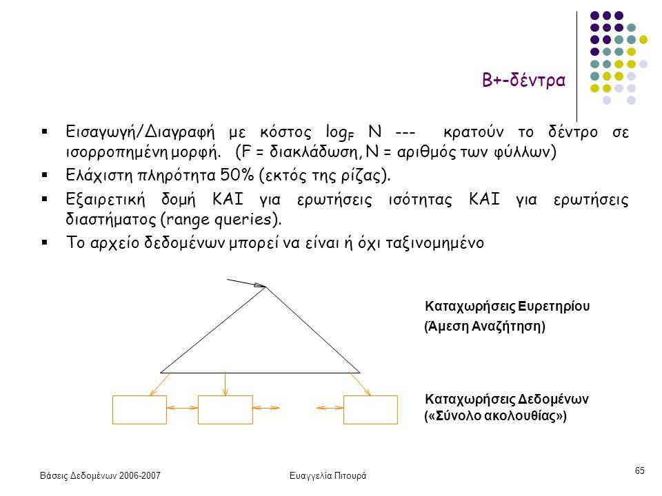 Βάσεις Δεδομένων 2006-2007Ευαγγελία Πιτουρά 65  Εισαγωγή/Διαγραφή με κόστος log F N --- κρατούν το δέντρο σε ισορροπημένη μορφή. (F = διακλάδωση, N =
