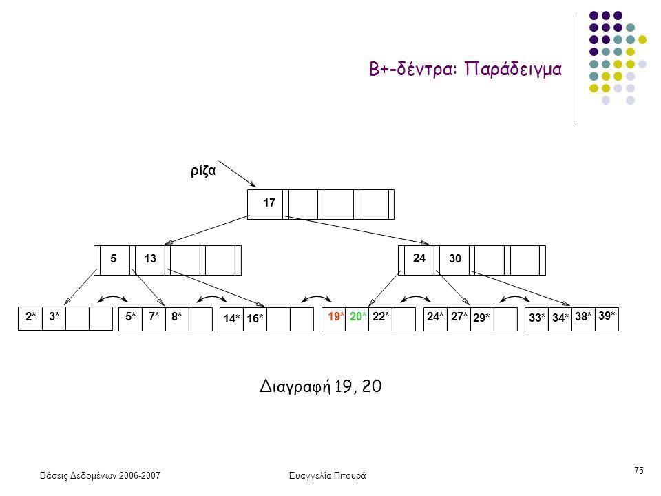 Βάσεις Δεδομένων 2006-2007Ευαγγελία Πιτουρά 75 2*3* ρίζα 17 24 30 14*16* 19*20*22*24*27* 29*33*34* 38* 39* 135 7*5*8* Β+-δέντρα: Παράδειγμα Διαγραφή 19, 20