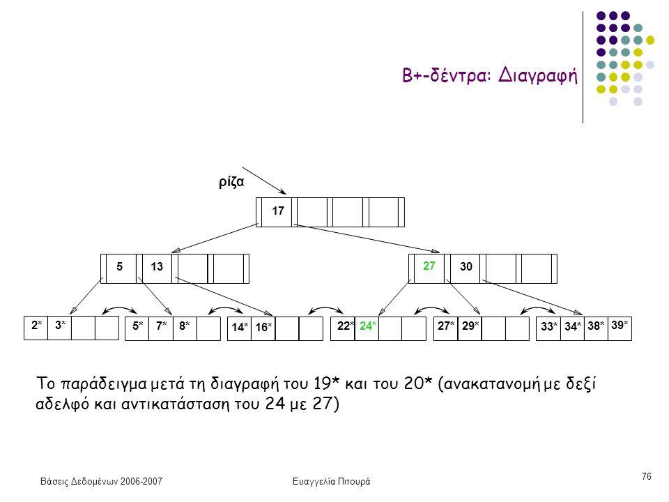 Βάσεις Δεδομένων 2006-2007Ευαγγελία Πιτουρά 76 2*3* ρίζα 17 30 14*16* 33*34* 38* 39* 135 7*5*8*22*24* 27 27*29* Το παράδειγμα μετά τη διαγραφή του 19* και του 20* (ανακατανομή με δεξί αδελφό και αντικατάσταση του 24 με 27) Β+-δέντρα: Διαγραφή
