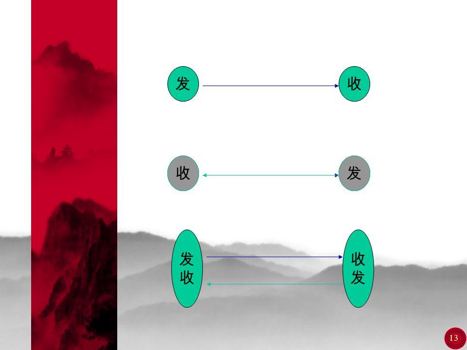 12 1.3 通 信 方 式  对于点与点之间的通信,按消息传送 的方向与时间关系,通信方式可分为 单工,半双工,全双工通信。  单工:消息只能单方向传输  半双工:通信双方都能收发消息,但 不能同时进行  全双工:通信双方可同时进行收发消 息  数字通信:串序传输,并序传输