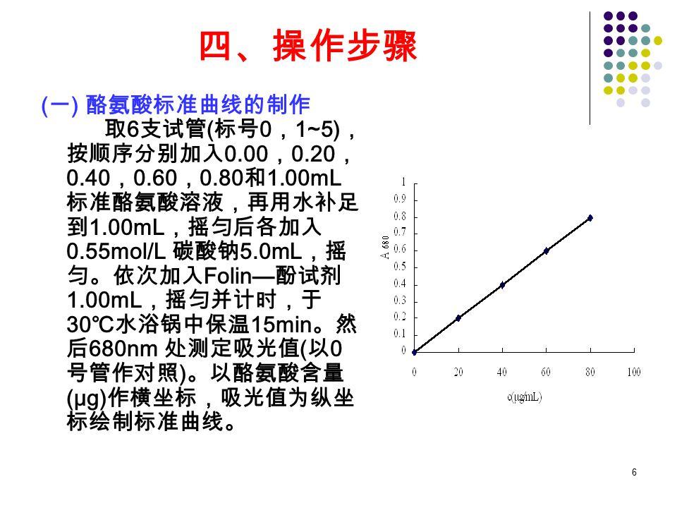6 四、操作步骤 ( 一 ) 酪氨酸标准曲线的制作 取 6 支试管 ( 标号 0 , 1~5) , 按顺序分别加入 0.00 , 0.20 , 0.40 , 0.60 , 0.80 和 1.00mL 标准酪氨酸溶液,再用水补足 到 1.00mL ,摇匀后各加入 0.55mol/L 碳酸钠 5.0mL ,摇 匀。依次加入 Folin— 酚试剂 1.00mL ,摇匀并计时,于 30 ℃水浴锅中保温 15min 。然 后 680nm 处测定吸光值 ( 以 0 号管作对照 ) 。以酪氨酸含量 (μg) 作横坐标,吸光值为纵坐 标绘制标准曲线。