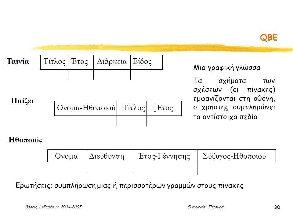 Βάσεις Δεδομένων 2004-2005 Ευαγγελία Πιτουρά 30 QBE ΤαινίαΤίτλος Έτος Διάρκεια Είδος Παίζει Όνομα-Ηθοποιού Τίτλος Έτος Όνομα Διεύθυνση Έτος-Γέννησης Σύζυγος-Ηθοποιού Ηθοποιός Μια γραφική γλώσσα Τα σχήματα των σχέσεων (οι πίνακες) εμφανίζονται στη οθόνη, ο χρήστης συμπληρώνει τα αντίστοιχα πεδία Ερωτήσεις: συμπλήρωση μιας ή περισσοτέρων γραμμών στους πίνακες