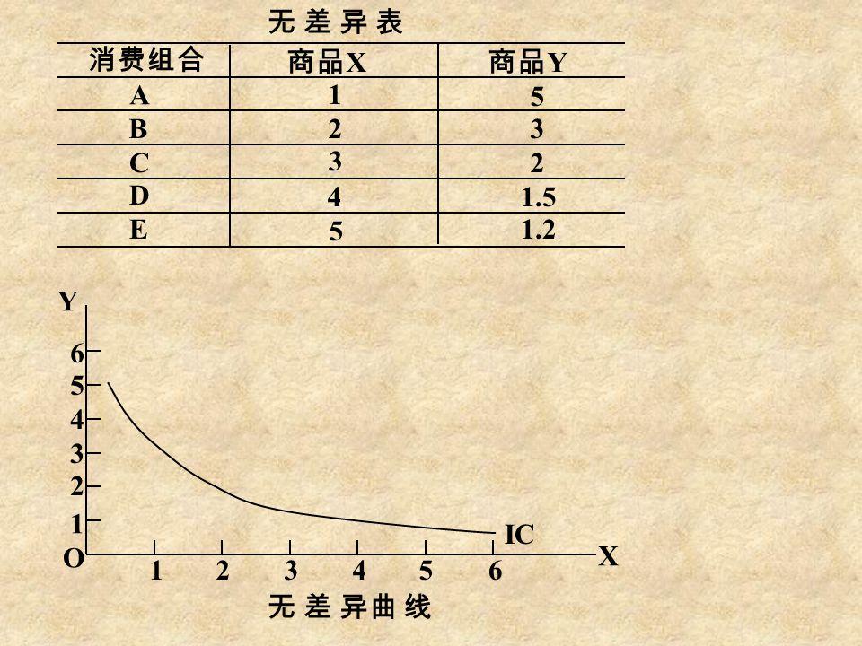 无 差 异 表无 差 异 表 无 差 异曲 线 消费组合 商品 X 商品 Y A B C D E 1 2 3 4 5 3 5 2 1.2 1.5 1 1 2 3 4 5 6 23456 Y O X IC