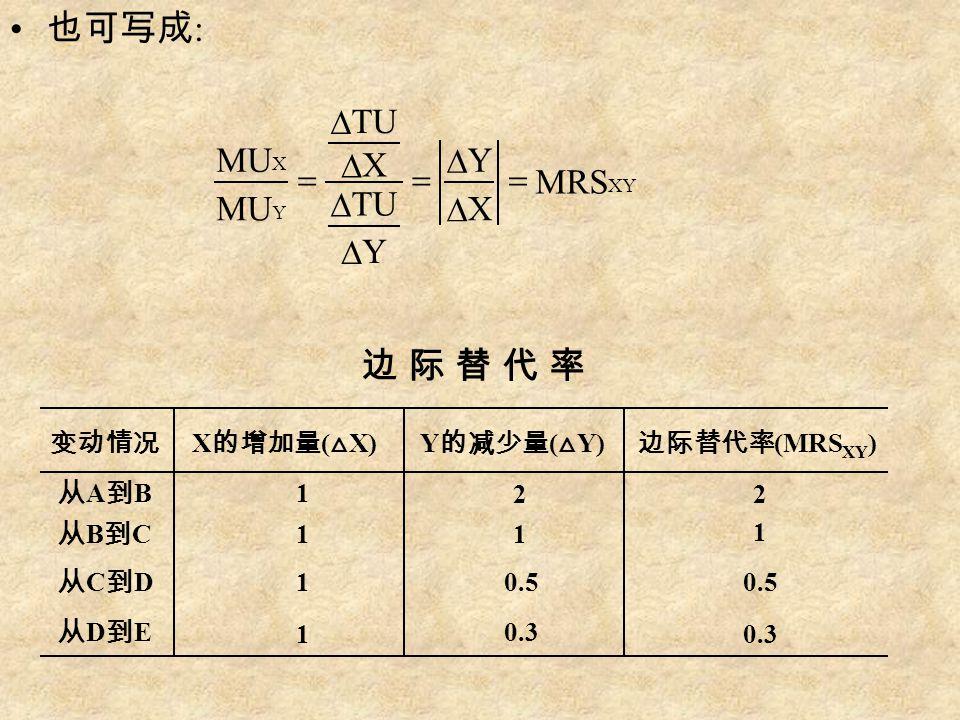 也可写成 : XY Y X MRS X Y Y TU X MU          变动情况 X 的增加量 ( △ X)Y 的减少量 ( △ Y) 边际替代率 (MRS XY ) 从A到B从A到B 1 1 1 1 1 1 从B到C从B到C 从C到D从C到D 从D到E从D到E 22 0.50.50.5 0.30.3 0.30.3 边 际 替 代 率边 际 替 代 率