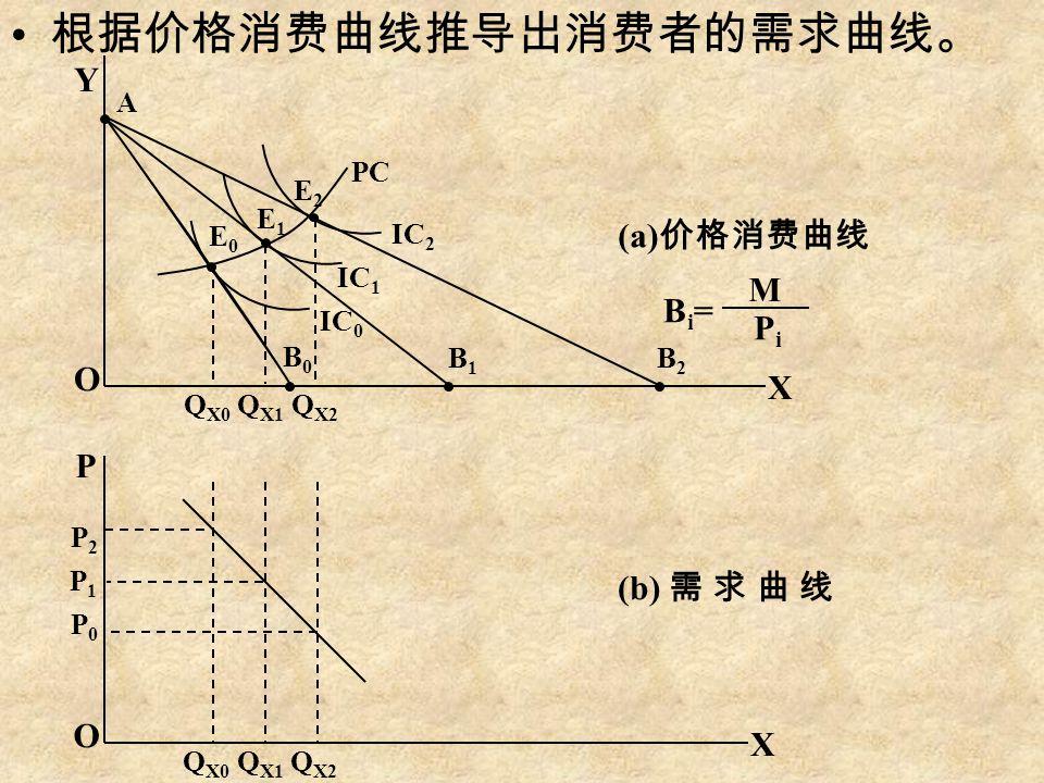 根据价格消费曲线推导出消费者的需求曲线。 Y O O P X X P2P2 P1P1 P0P0 Q X0 Q X1 Q X2 B0B0 B1B1 B2B2 E0E0 E1E1 E2E2 IC 0 IC 1 IC 2 A PC (a) 价格消费曲线 Bi=Bi= M PiPi (b) 需 求 曲 线