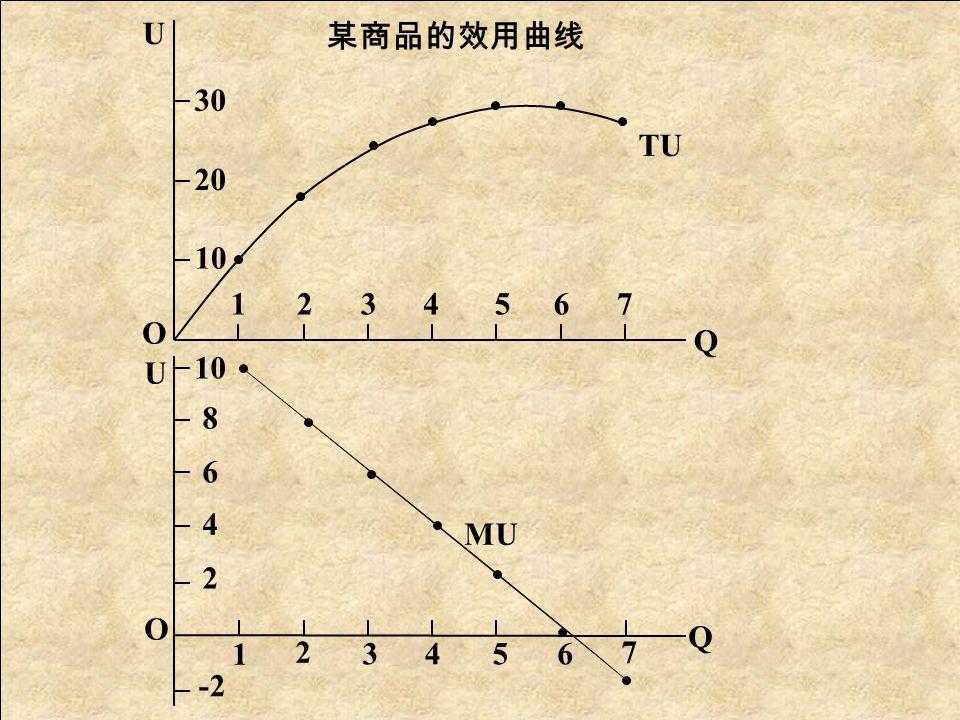 4 、需求曲线的形状 货币的效用:等于消费者把其花费出去 以后所得到的满足程度。 货币的边际效用:指每增加一元钱花费 给该消费者所带来的满足程度。 假定货币的边际效用不变,用货币可以 衡量消费者 对物品边际效用的主观评价。 某商品的边际效用与需求价格 商品数量( Q )商品边际效用( MU ) 货币的边际效用 需求价格( P ) 1 2 3 4 5 6 10 8 6 4 2 0 2 2 2 2 2 2 2 5 4 3 1 0