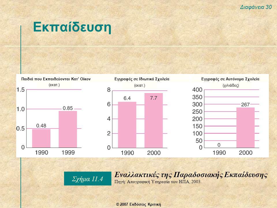© 2007 Εκδόσεις Κριτική Διαφάνεια 30 Εκπαίδευση Εναλλακτικές της Παραδοσιακής Εκπαίδευσης Πηγή: Απογραφική Υπηρεσία των ΗΠΑ, 2003.