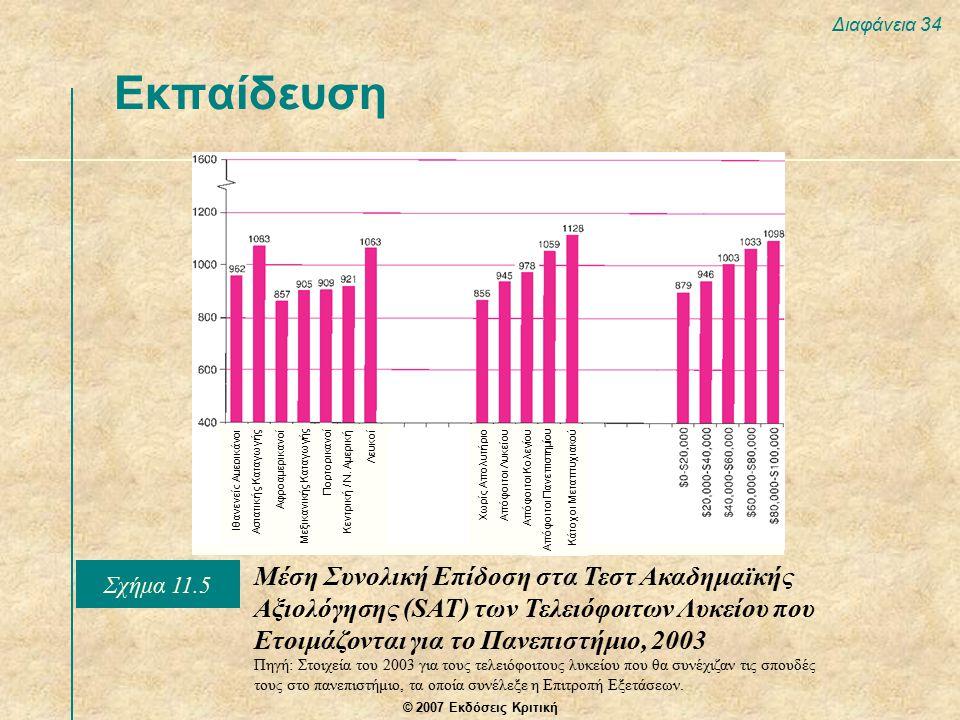 © 2007 Εκδόσεις Κριτική Διαφάνεια 34 Εκπαίδευση Μέση Συνολική Επίδοση στα Τεστ Ακαδημαϊκής Αξιολόγησης (SAT) των Τελειόφοιτων Λυκείου που Ετοιμάζονται για το Πανεπιστήμιο, 2003 Πηγή: Στοιχεία του 2003 για τους τελειόφοιτους λυκείου που θα συνέχιζαν τις σπουδές τους στο πανεπιστήμιο, τα οποία συνέλεξε η Επιτροπή Εξετάσεων.