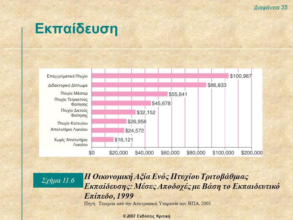 © 2007 Εκδόσεις Κριτική Διαφάνεια 35 Εκπαίδευση Η Οικονομική Αξία Ενός Πτυχίου Τριτοβάθμιας Εκπαίδευσης: Μέσες Αποδοχές με Βάση το Εκπαιδευτικό Επίπεδο, 1999 Πηγή: Στοιχεία από την Απογραφική Υπηρεσία των ΗΠΑ, 2003.