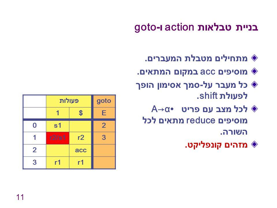 11 בניית טבלאות action ו -goto מתחילים מטבלת המעברים. מוסיפים acc במקום המתאים. כל מעבר על - סמך אסימון הופך לפעולת shift. לכל מצב עם פריט A→α∙ מוסיפי
