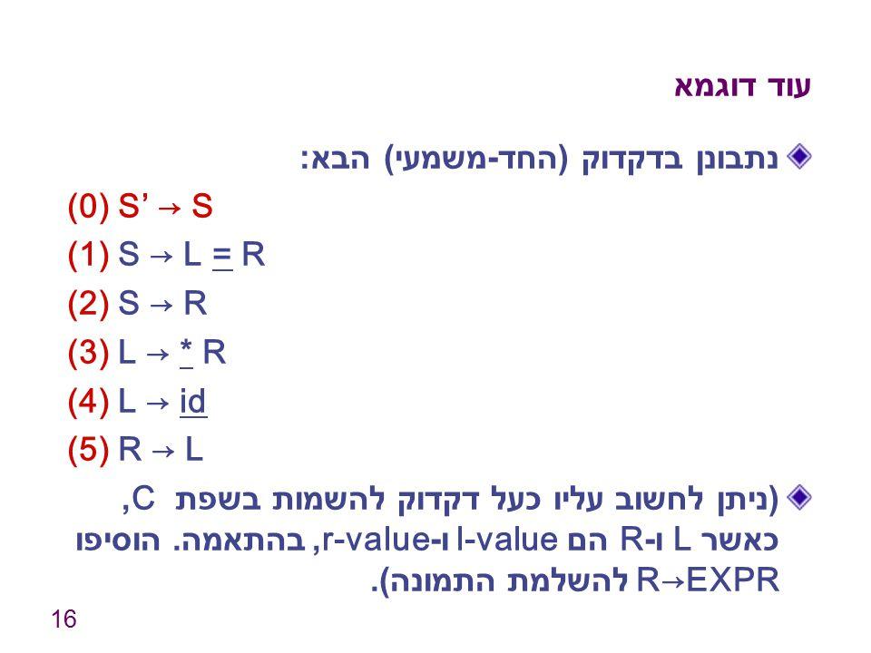 16 עוד דוגמא נתבונן בדקדוק ( החד - משמעי ) הבא : (0) S' → S (1) S → L = R (2) S → R (3) L → * R (4) L → id (5) R → L ( ניתן לחשוב עליו כעל דקדוק להשמו