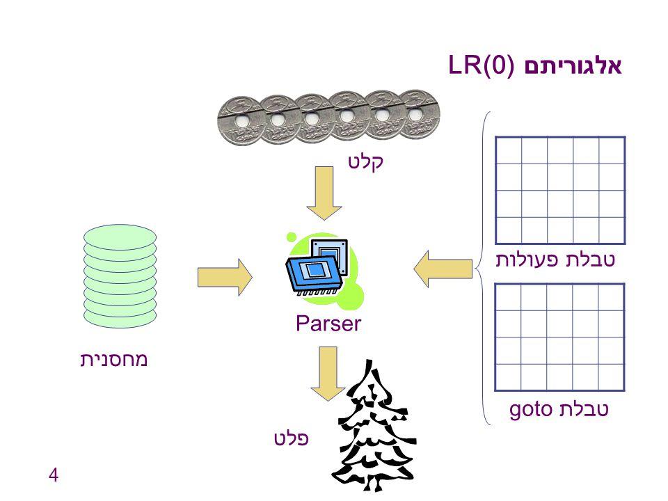 4 אלגוריתם LR(0) מחסנית Parser קלט פלט טבלת פעולות טבלת goto