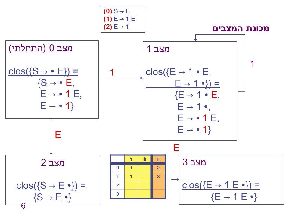 6 מכונת המצבים מצב 0 (התחלתי) clos({S → ∙ E}) = {S → ∙ E, E → ∙ 1 E, E → ∙ 1} מצב 1 clos({E → 1 ∙ E, E → 1 ∙}) = {E → 1 ∙ E, E → 1 ∙, E → ∙ 1 E, E → ∙
