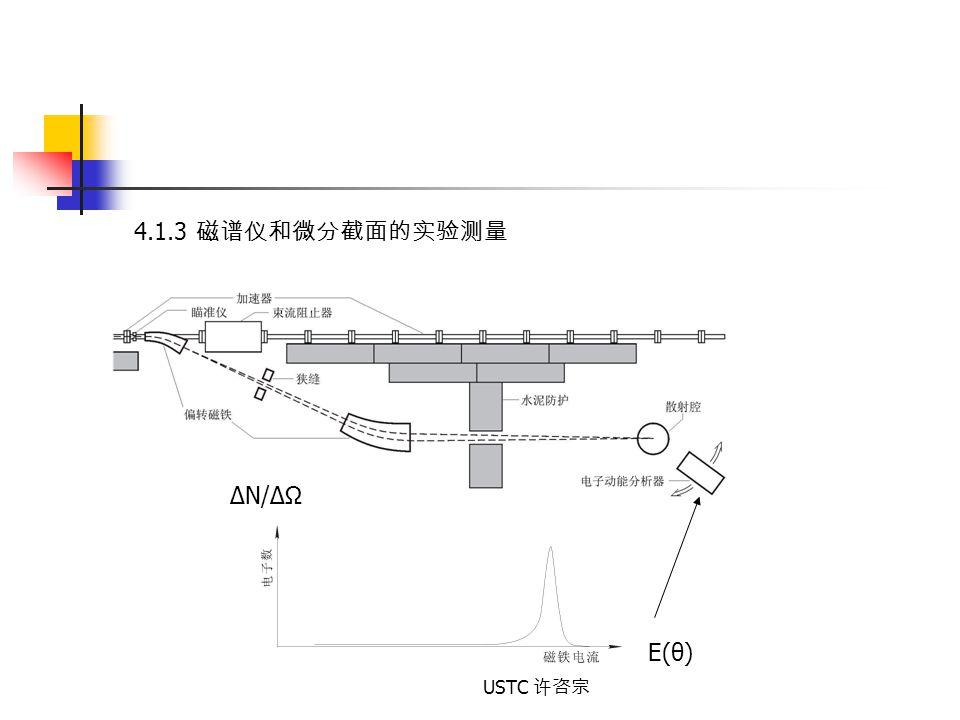 USTC 许咨宗 4.1.3 磁谱仪和微分截面的实验测量 E(θ) ΔN/ΔΩ