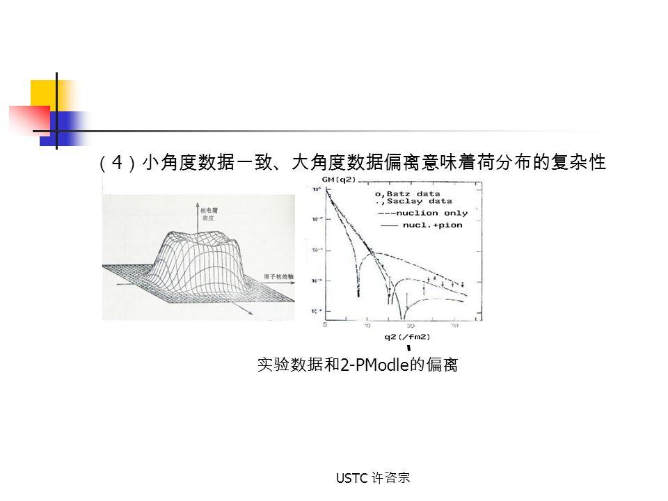 USTC 许咨宗 ( 4 )小角度数据一致、大角度数据偏离意味着荷分布的复杂性 实验数据和 2-PModle 的偏离