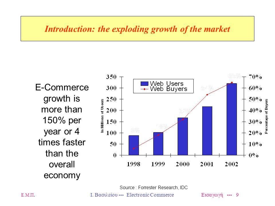 Ε.Μ.Π.Ι. Βασιλείου --- Electronic Commerce Εισαγωγή --- 40 Extranet