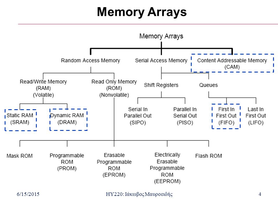 6/15/2015HY220: Ιάκωβος Μαυροειδής5 Types of Random Access Memories  Static random access memory (SRAM)  Operates like a collection of latches  Once value is written, it is guaranteed to remain in the memory as long as power is applied  Generally expensive  Used inside processors (like the Pentium)  Dynamic random access memory (DRAM)  Generally, simpler internal design than SRAM  Requires data to be rewritten (refreshed), otherwise data is lost  Often hold larger amount of data than SRAM  Longer access times than SRAM  Used as main memory in computer systems