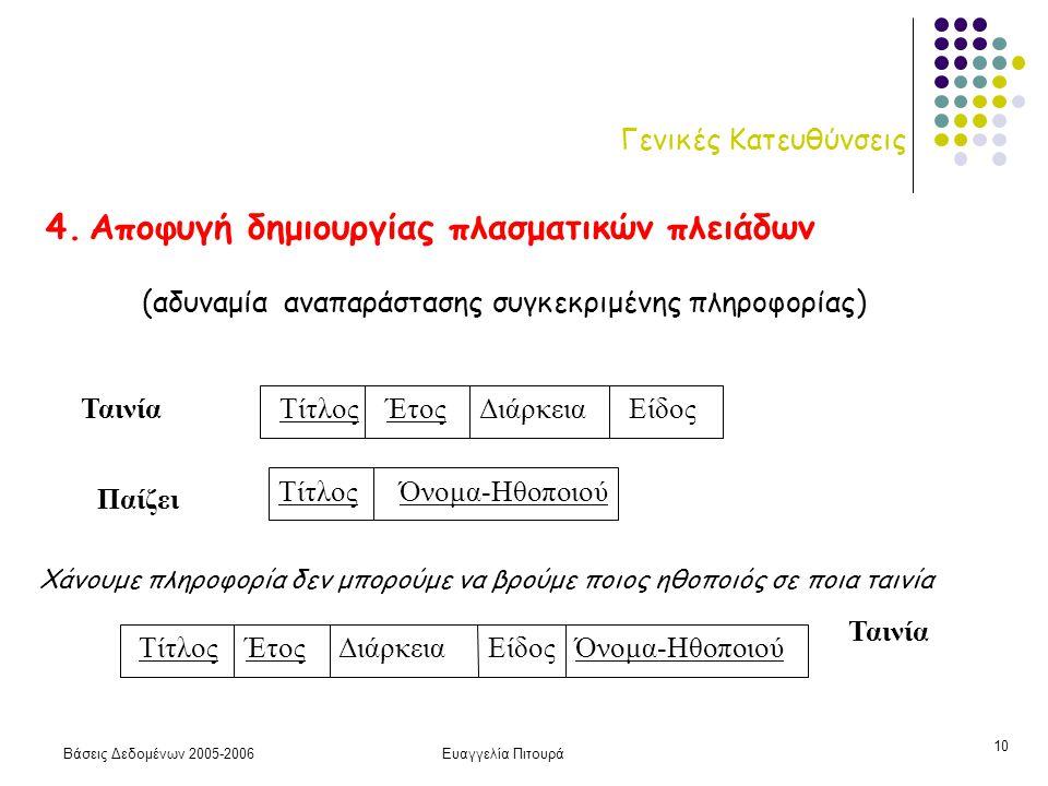 Βάσεις Δεδομένων 2005-2006Ευαγγελία Πιτουρά 10 Γενικές Κατευθύνσεις 4. Αποφυγή δημιουργίας πλασματικών πλειάδων Τίτλος Έτος Διάρκεια Είδος Όνομα-Ηθοπο