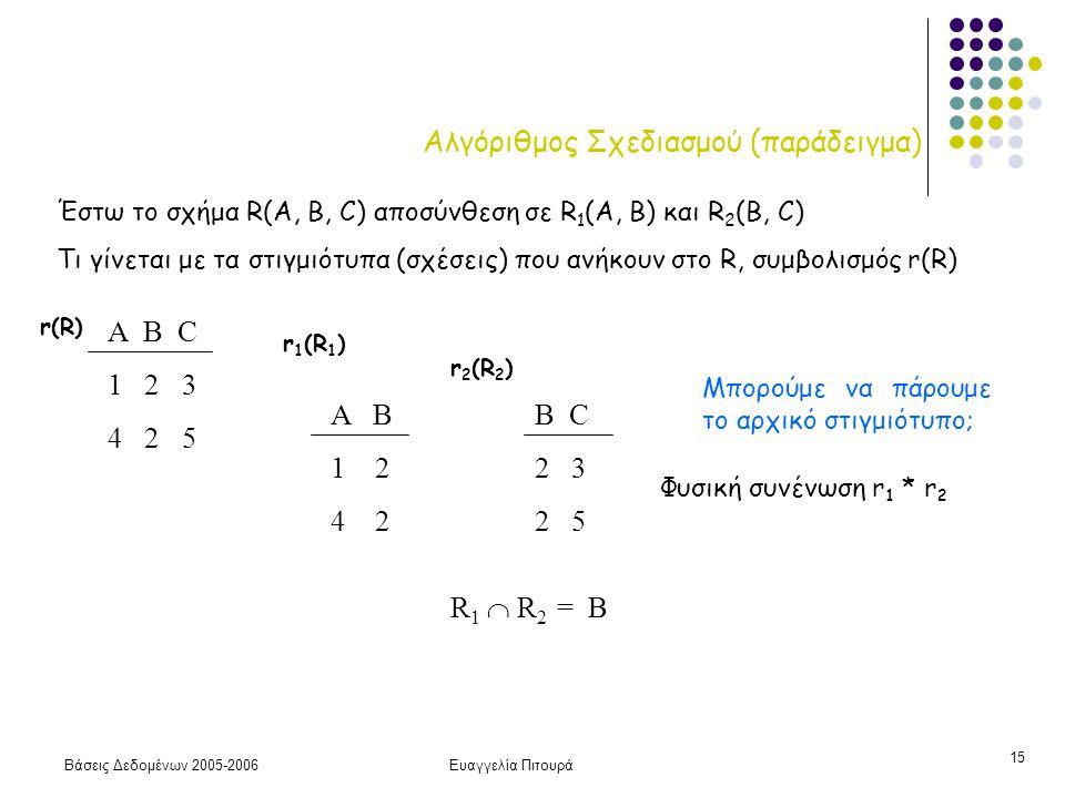 Βάσεις Δεδομένων 2005-2006Ευαγγελία Πιτουρά 15 Αλγόριθμος Σχεδιασμού (παράδειγμα) Α B C 1 2 3 4 2 5 r(R) A B 1 2 4 2 r 1 (R 1 ) B C 2 3 2 5 Έστω το σχήμα R(A, B, C) αποσύνθεση σε R 1 (A, B) και R 2 (B, C) Τι γίνεται με τα στιγμιότυπα (σχέσεις) που ανήκουν στο R, συμβολισμός r(R) r 2 (R 2 ) R 1  R 2 = Β Μπορούμε να πάρουμε το αρχικό στιγμιότυπο; Φυσική συνένωση r 1 * r 2