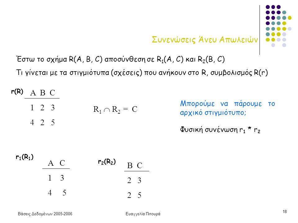 Βάσεις Δεδομένων 2005-2006Ευαγγελία Πιτουρά 18 Συνενώσεις Άνευ Απωλειών Α B C 1 2 3 4 2 5 r(R) A C 1 3 4 5 B C 2 3 2 5 R 1  R 2 = C Έστω το σχήμα R(A, B, C) αποσύνθεση σε R 1 (A, C) και R 2 (B, C) Τι γίνεται με τα στιγμιότυπα (σχέσεις) που ανήκουν στο R, συμβολισμός R(r) r 1 (R 1 ) r 2 (R 2 ) Μπορούμε να πάρουμε το αρχικό στιγμιότυπο; Φυσική συνένωση r 1 * r 2