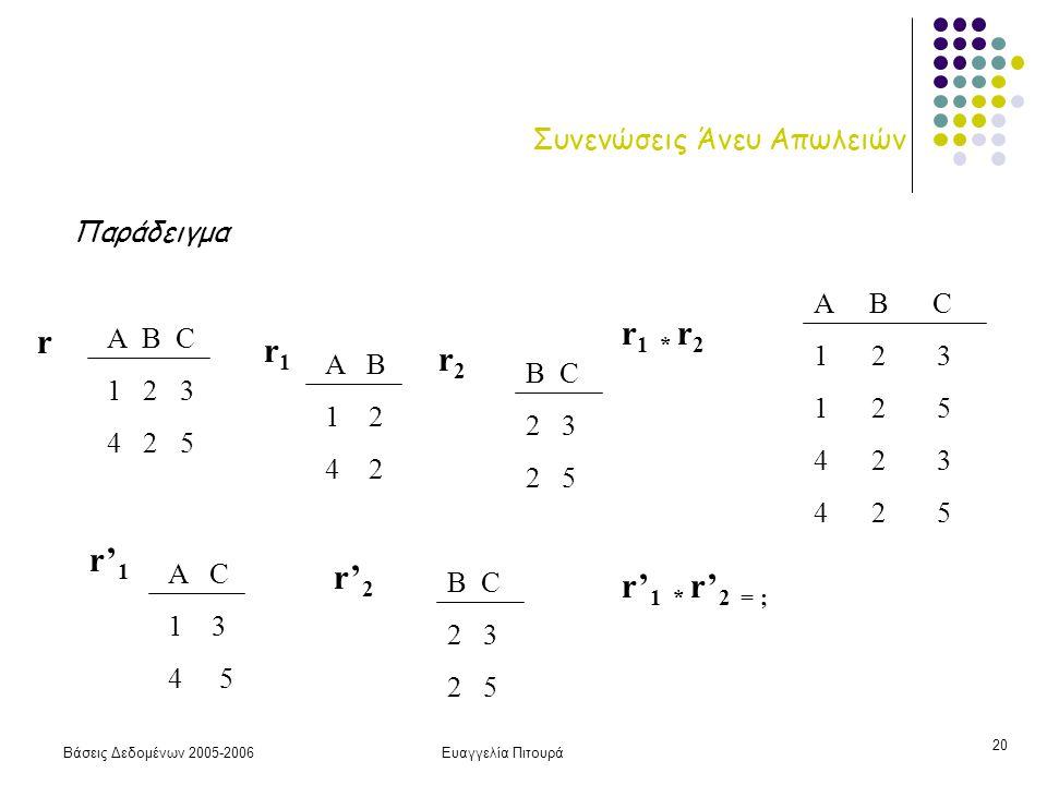 Βάσεις Δεδομένων 2005-2006Ευαγγελία Πιτουρά 20 Συνενώσεις Άνευ Απωλειών Παράδειγμα Α B C 1 2 3 4 2 5 r A B 1 2 4 2 r1r1 r2r2 B C 2 3 2 5 r 1 * r 2 A B C 1 2 3 1 2 5 4 2 3 4 2 5 A C 1 3 4 5 r' 1 r' 2 B C 2 3 2 5 r' 1 * r' 2 = ;