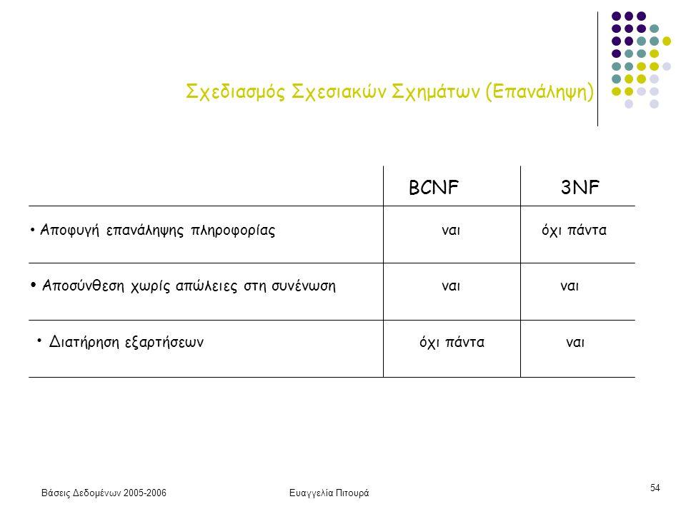Βάσεις Δεδομένων 2005-2006Ευαγγελία Πιτουρά 54 Σχεδιασμός Σχεσιακών Σχημάτων (Επανάληψη) Αποφυγή επανάληψης πληροφορίας ναι όχι πάντα Αποσύνθεση χωρίς απώλειες στη συνένωση ναι ναι Διατήρηση εξαρτήσεων όχι πάντα ναι BCNF 3NF