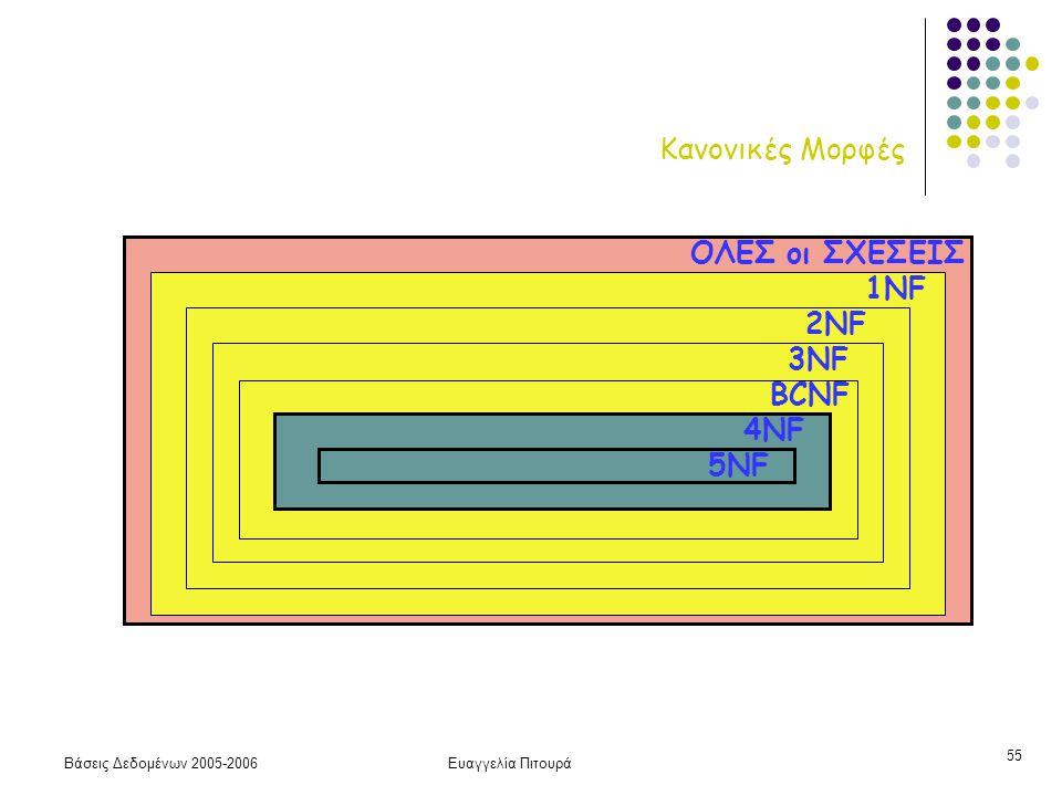 Βάσεις Δεδομένων 2005-2006Ευαγγελία Πιτουρά 55 2NF Κανονικές Μορφές 2NF ΟΛΕΣ οι ΣΧΕΣΕΙΣ 1NF 3NF BCNF 4NF 5NF 2NF