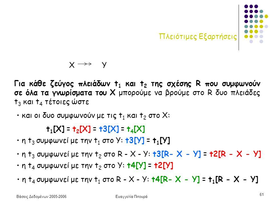 Βάσεις Δεδομένων 2005-2006Ευαγγελία Πιτουρά 61 Πλειότιμες Εξαρτήσεις Για κάθε ζεύγος πλειάδων t 1 και t 2 της σχέσης R που συμφωνούν σε όλα τα γνωρίσματα του X μπορούμε να βρούμε στο R δυο πλειάδες t 3 και t 4 τέτοιες ώστε και οι δυo συμφωνούν με τις t 1 και t 2 στο X: t 1 [X] = t 2 [X] = t3[X] = t 4 [X] η t 3 συμφωνεί με την t 1 στο Υ: t3[Y] = t 1 [Y] η t 3 συμφωνεί με την t 2 στο R - X - Y: t3[R- X - Y] = t2[R - X - Y] η t 4 συμφωνεί με την t 1 στο R - X - Y: t4[R- X - Y] = t 1 [R - X - Y] η t 4 συμφωνεί με την t 2 στο Υ: t4[Y] = t2[Y] X Y