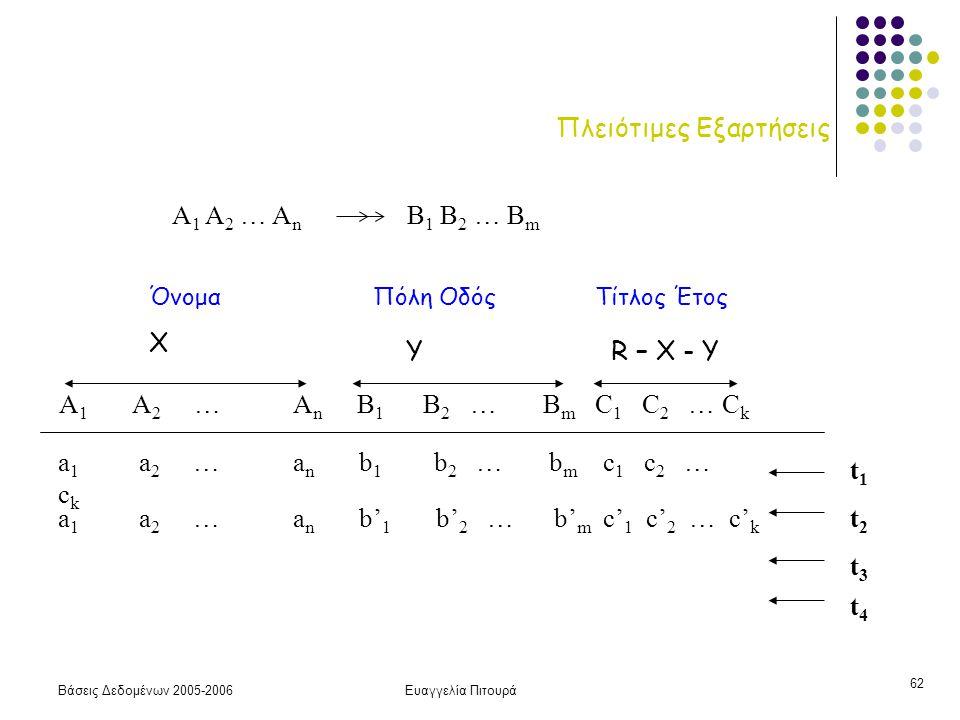 Βάσεις Δεδομένων 2005-2006Ευαγγελία Πιτουρά 62 Πλειότιμες Εξαρτήσεις A 1 A 2 … A n B 1 B 2 … B m A 1 A 2 … A n B 1 B 2 … B m C 1 C 2 … C k a 1 a 2 … a n b 1 b 2 … b m c 1 c 2 … c k a 1 a 2 … a n b' 1 b' 2 … b' m c' 1 c' 2 … c' k t1t1 t2t2 t3t3 t4t4 Χ ΥR – X - Y ΌνομαΠόλη ΟδόςΤίτλος Έτος