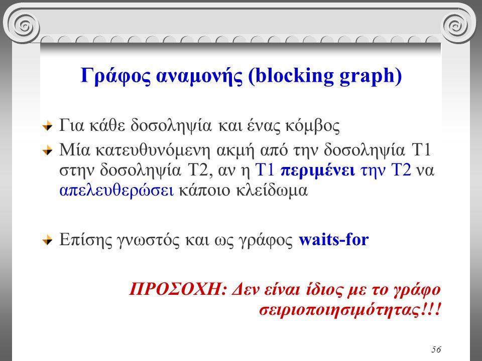 56 Γράφος αναμονής (blocking graph) Για κάθε δοσοληψία και ένας κόμβος Μία κατευθυνόμενη ακμή από την δοσοληψία Τ1 στην δοσοληψία Τ2, αν η Τ1 περιμένει την Τ2 να απελευθερώσει κάποιο κλείδωμα Επίσης γνωστός και ως γράφος waits-for ΠΡΟΣΟΧΗ: Δεν είναι ίδιος με το γράφο σειριοποιησιμότητας!!!