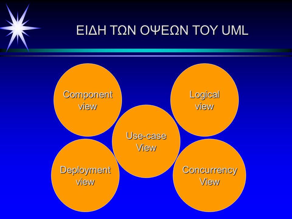 ΤΜΗΜΑΤΑ ΤΟΥ UML είναι τα γραφικά Διαγράμματα: είναι τα γραφικά που περιγράφουν τα περιεχόμενα μιας όψης Στοιχεία μοντέλου:Αυτά περιλαμβάνουν τις κλάσε