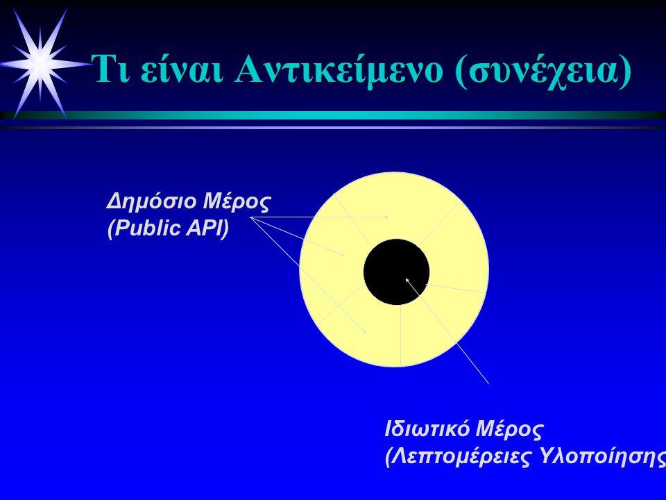 Τι είναι Αντικείμενο (συνέχεια) Δημόσιο Μέρος (Public API) Iδιωτικό Μέρος (Λεπτομέρειες Υλοποίησης)