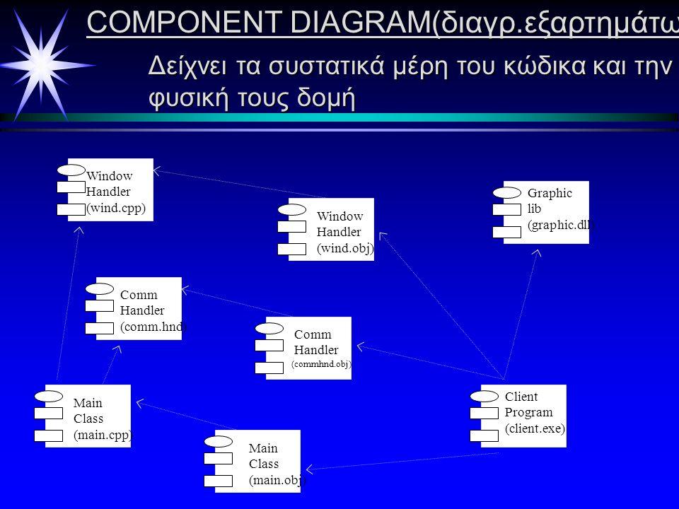 ΑCTIVITY DIAGRAM  Δίνει την ακολουθιακή ροή των δραστηριοτήτων  Περιέχει προσδιορισμούς των μηνυμάτων που στέλνονται Εμφάνισε μύνημα «Δίσκος γεμάτος