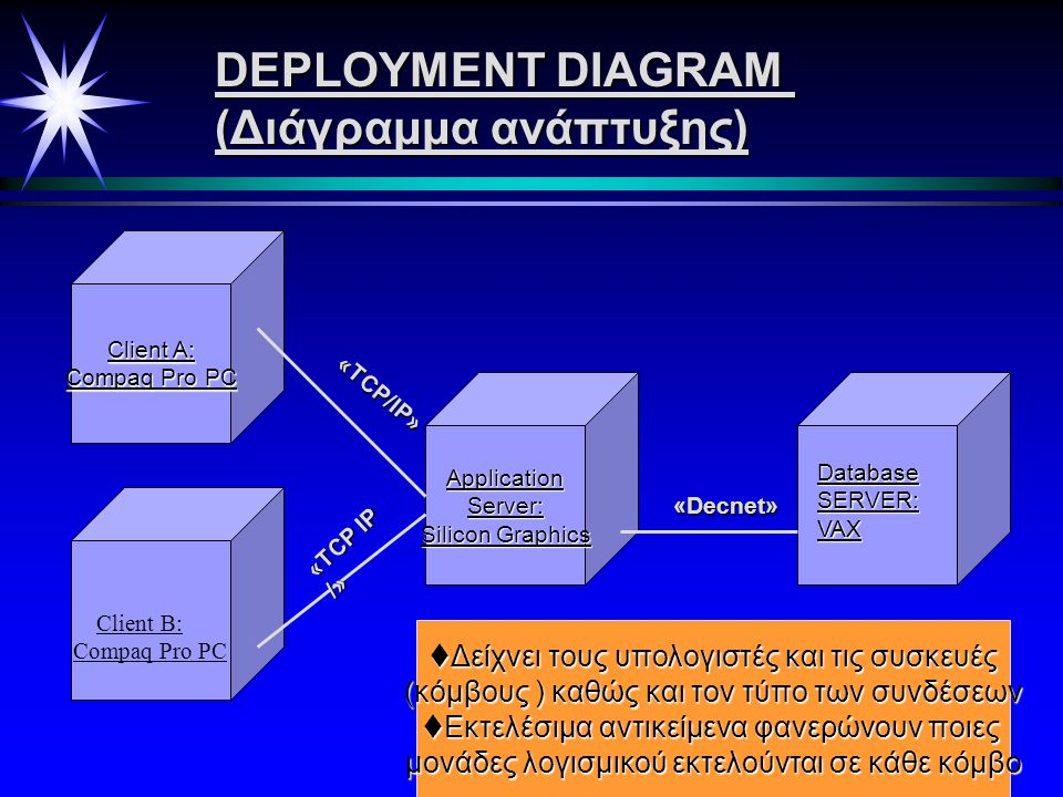 COMPONENT DIAGRAM(διαγρ.εξαρτημάτων) Δείχνει τα συστατικά μέρη του κώδικα και την φυσική τους δομή Window Handler (wind.cpp) Comm Handler (comm.hnd) M