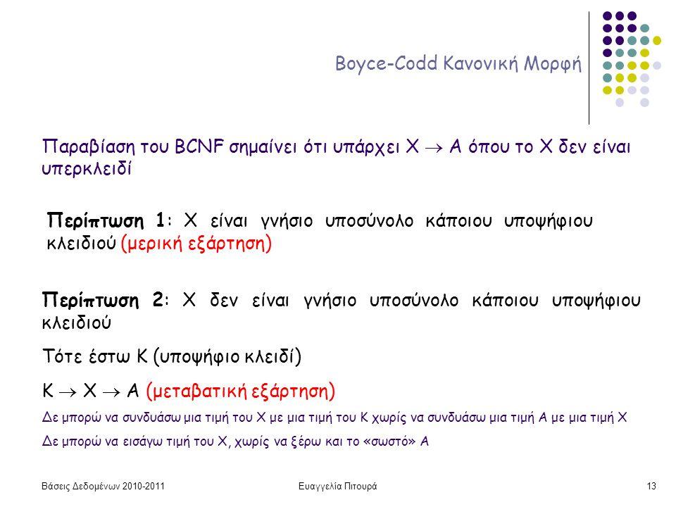Βάσεις Δεδομένων 2010-2011Ευαγγελία Πιτουρά13 Boyce-Codd Κανονική Μορφή Παραβίαση του BCNF σημαίνει ότι υπάρχει X  A όπου το Χ δεν είναι υπερκλειδί Περίπτωση 1: Χ είναι γνήσιο υποσύνολο κάποιου υποψήφιου κλειδιού (μερική εξάρτηση) Περίπτωση 2: Χ δεν είναι γνήσιο υποσύνολο κάποιου υποψήφιου κλειδιού Τότε έστω Κ (υποψήφιο κλειδί) Κ  Χ  Α (μεταβατική εξάρτηση) Δε μπορώ να συνδυάσω μια τιμή του Χ με μια τιμή του Κ χωρίς να συνδυάσω μια τιμή Α με μια τιμή Χ Δε μπορώ να εισάγω τιμή του Χ, χωρίς να ξέρω και το «σωστό» Α