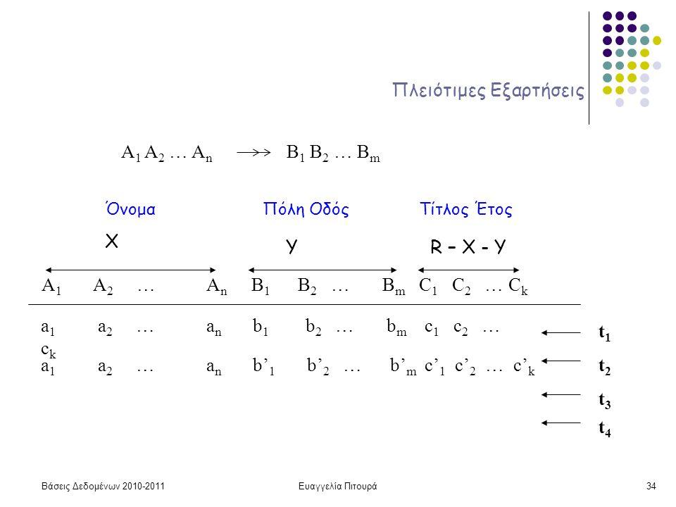 Βάσεις Δεδομένων 2010-2011Ευαγγελία Πιτουρά34 Πλειότιμες Εξαρτήσεις A 1 A 2 … A n B 1 B 2 … B m A 1 A 2 … A n B 1 B 2 … B m C 1 C 2 … C k a 1 a 2 … a n b 1 b 2 … b m c 1 c 2 … c k a 1 a 2 … a n b' 1 b' 2 … b' m c' 1 c' 2 … c' k t1t1 t2t2 t3t3 t4t4 Χ ΥR – X - Y ΌνομαΠόλη ΟδόςΤίτλος Έτος