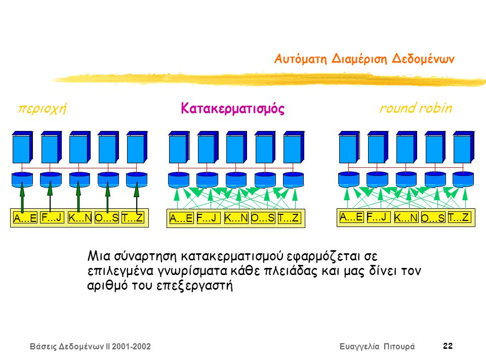 Βάσεις Δεδομένων II 2001-2002 Ευαγγελία Πιτουρά 22 Αυτόματη Διαμέριση Δεδομένων A...E F...J K...NO...ST...Z A...E F...JK...NO...S T...Z A...EF...J K...N O...S T...Z περιοχήKατακερματισμόςround robin Μια σύναρτηση κατακερματισμού εφαρμόζεται σε επιλεγμένα γνωρίσματα κάθε πλειάδας και μας δίνει τον αριθμό του επεξεργαστή
