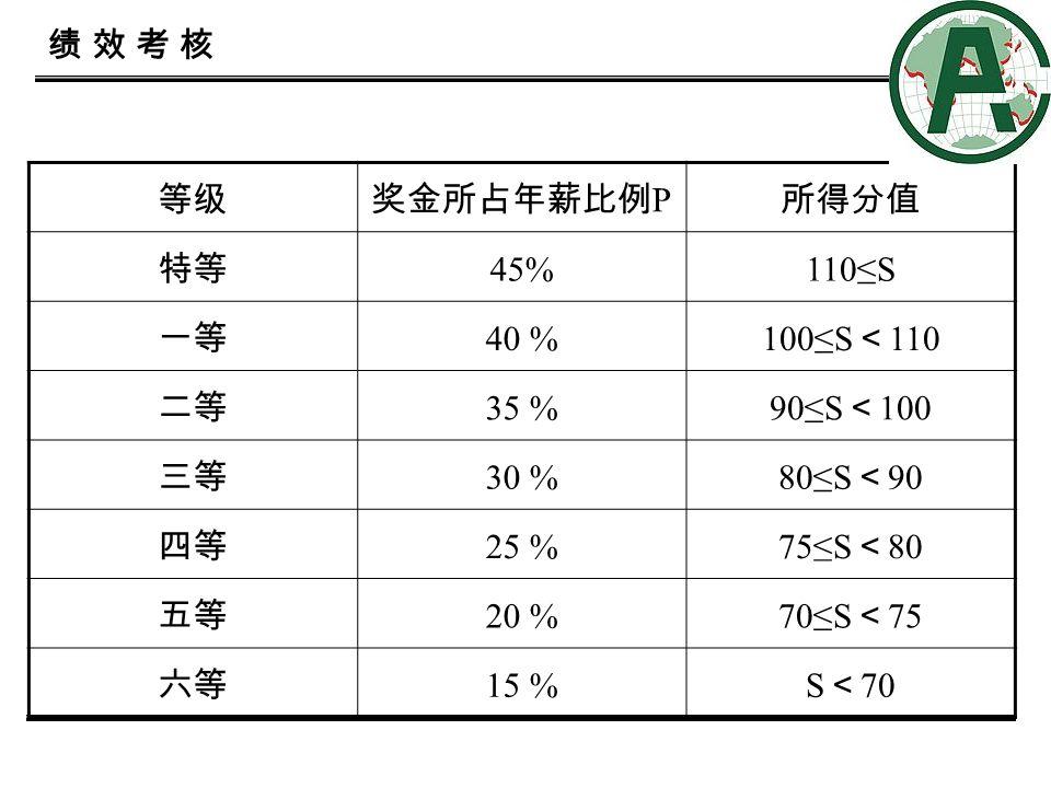 14 绩 效 考 核绩 效 考 核 等级奖金所占年薪比例 P 所得分值 特等 45%110≤S 一等 40 % 100≤S < 110 二等 35 % 90≤S < 100 三等 30 % 80≤S < 90 四等 25 % 75≤S < 80 五等 20 % 70≤S < 75 六等 15 %S < 70