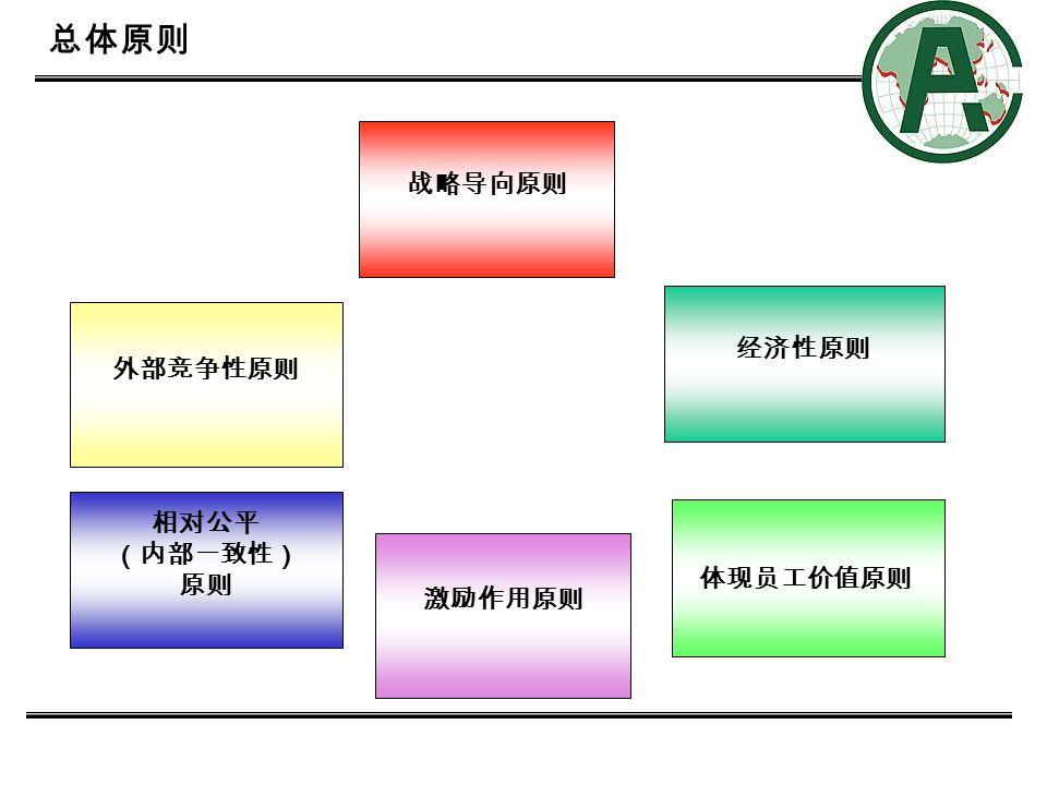 2 总体原则 战略导向原则 外部竞争性原则 经济性原则 相对公平 (内部一致性) 原则 激励作用原则 体现员工价值原则