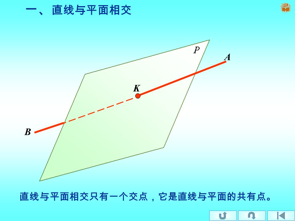 §1-5-2 直线与平面的交点、两平 面的交线 一、直线与平面相交只有一个交点直线与平面相交只有一个交点 二、两平面的交线是直线两平面的交线是直线 三、特殊位置线面相交特殊位置线面相交 四、一般位置平面与特殊位置平面相交一般位置平面与特殊位置平面相交