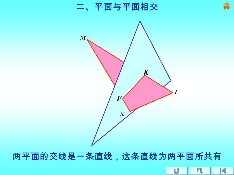 一、 直线与平面相交 直线与平面相交只有一个交点,它是直线与平面的共有点。 B K A
